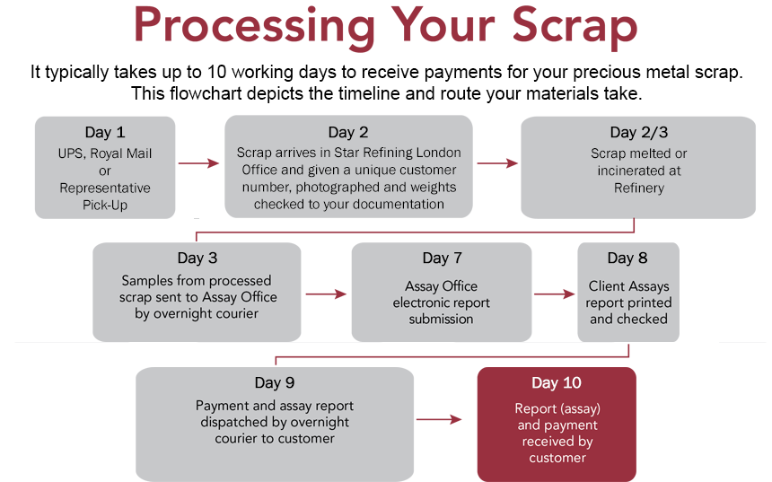 Processing Your Lab Scrap